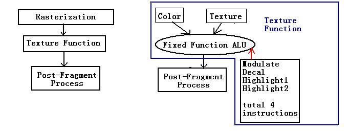 PS2硬件详细解析 - Crayon - Crayon